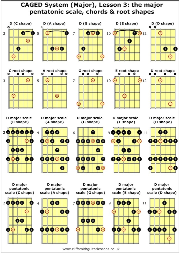... and chords in all 5 positions - Cliff Smith Guitar Lessons London